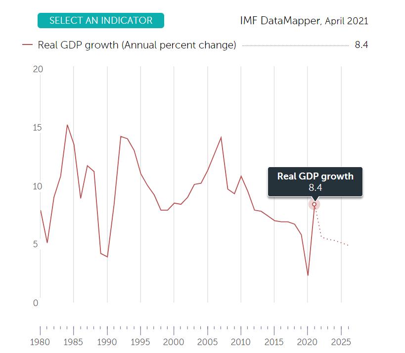 IMF- china GDP Growth