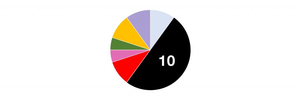 グローバルでみたときに「コンバージョン率(CVR)が高い色は?color scale