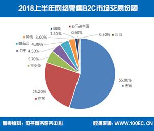 中国で大注目のECサイト5選 (1)