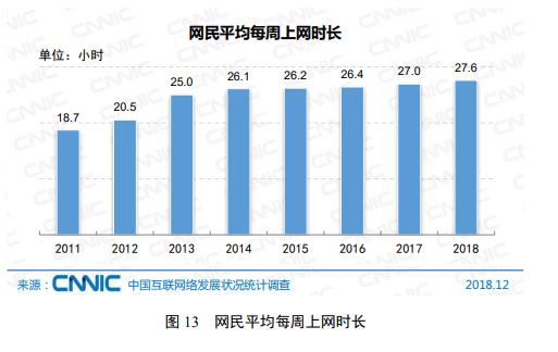 中国におけるデジタルメディア最新状況-中国インターネット利用時間