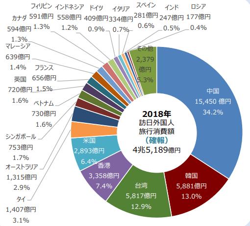 中国におけるデジタルメディア最新状況-国土交通省が発表したほうにちがいこくじんの旅行消費額