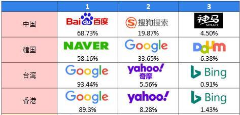 中国における最新の検索エンジン事情 神马