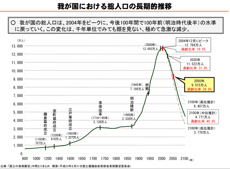 Webサイト担当者が気をつけるべきグローバルサイト制作のTips 10 _日本における総人口の長期的推移