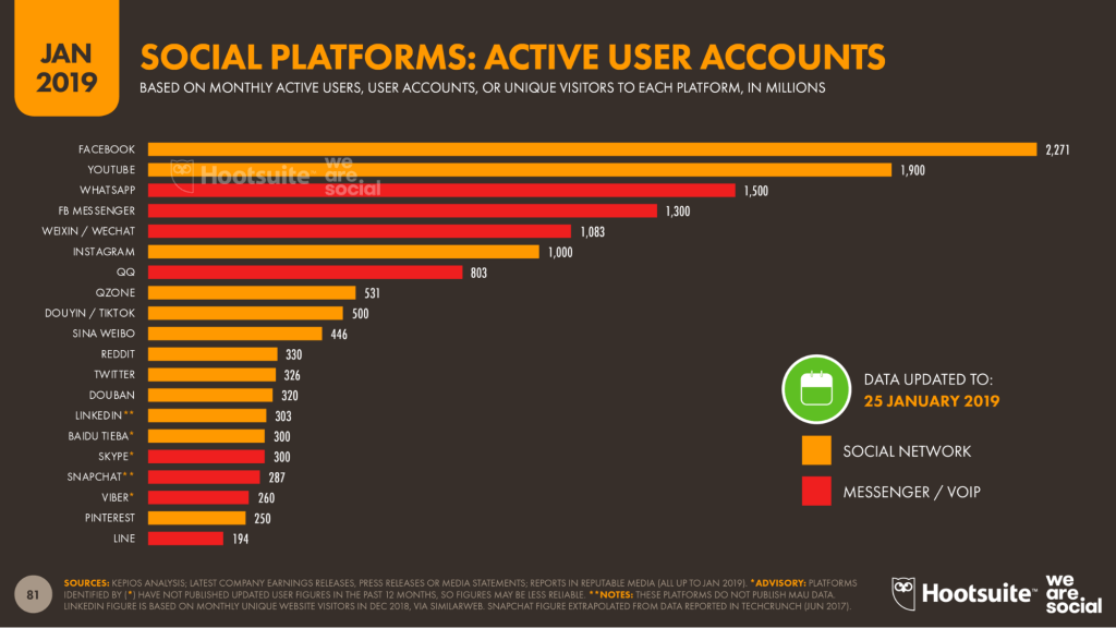 「2019年を総括!」世界のデジタル事情、要注目ポイント-世界における主要SNSのアクティブユーザーアカウント数