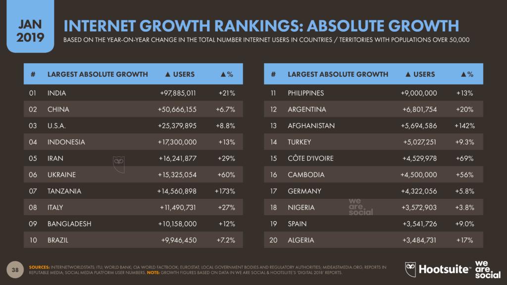 「2019年を総括!」世界のデジタル事情、要注目ポイント-ネット利用者数の国別ランキング