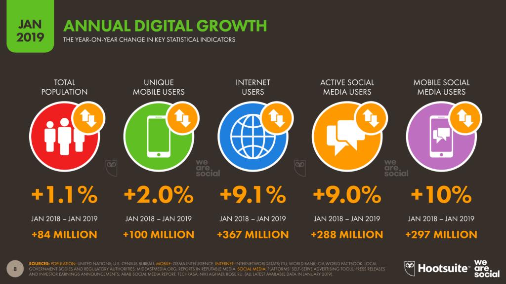 「2019年を総括!」世界のデジタル事情、要注目ポイント-デジタル市場の1年間の増加率