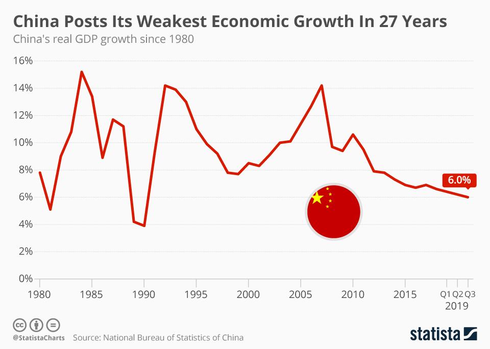 デジタル巨人「BAT」とは?_Chain's real GDP groowth since 1980 (1)