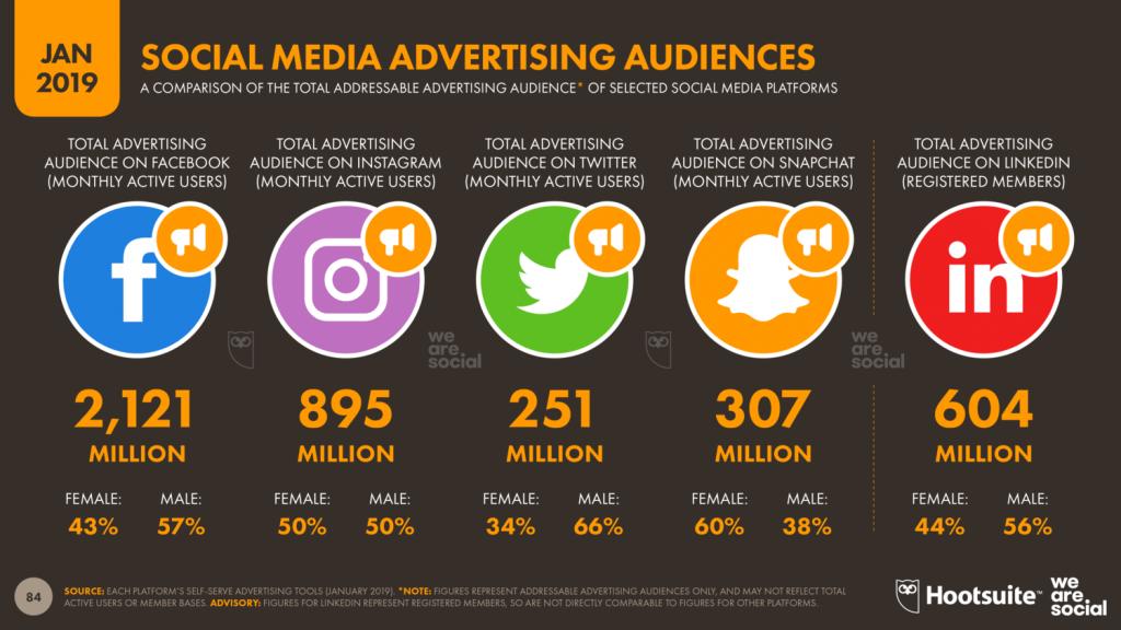 「2019年を総括!」世界のデジタル事情、要注目ポイント-各SNSに広告を投稿した際に視聴する可能性のあるユーザー数