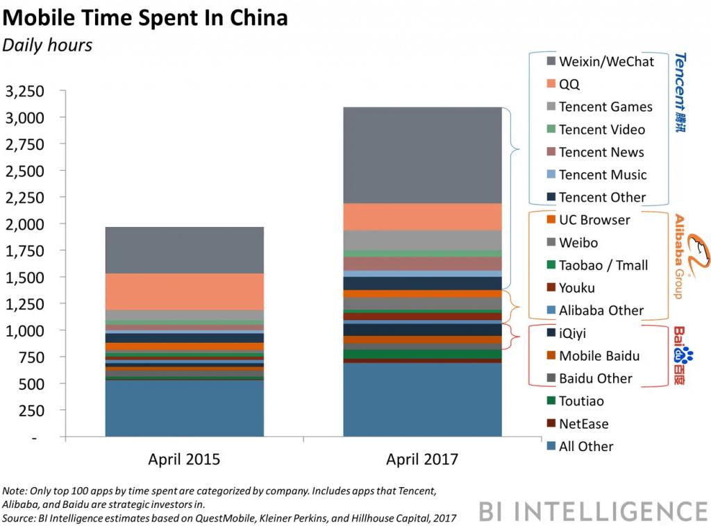 デジタル巨人「BAT」とは?_Mobile time spent in china (1)