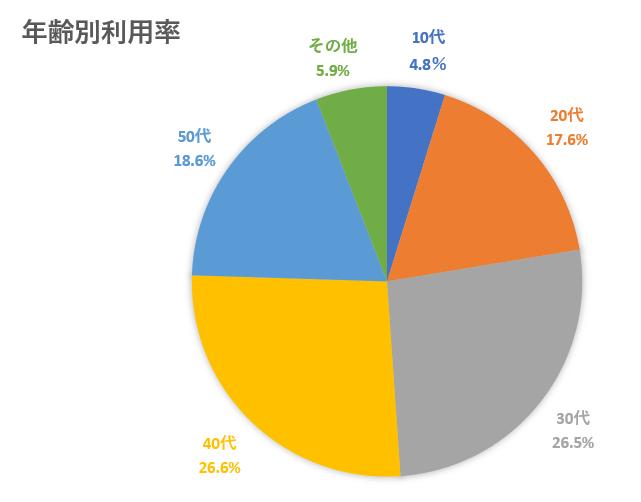 2020年最新版!韓国EC市場 韓国で人気のソーシャルコマースとは?wemakeprice年齢別利用率