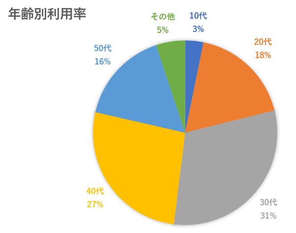 2020年最新版!韓国EC市場 韓国で人気のソーシャルコマースとは_TOWN年齢別利用率