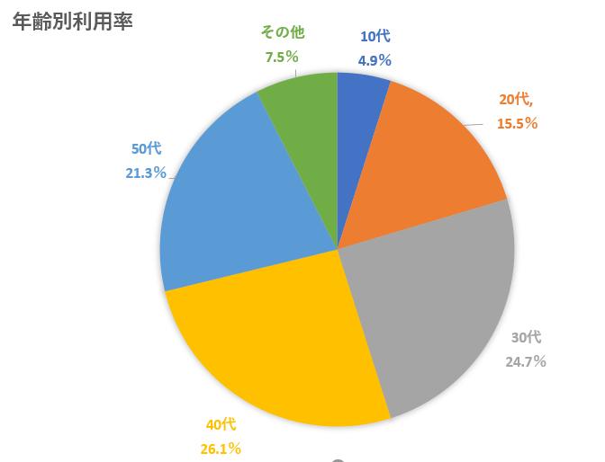 2020年最新版!韓国EC市場 韓国で人気のソーシャルコマースとは?coupang年齢別利用率 (1)