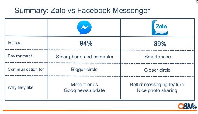 8000万人超えのユーザー数を誇る、ベトナム発チャットアプリ『Zalo』とは?