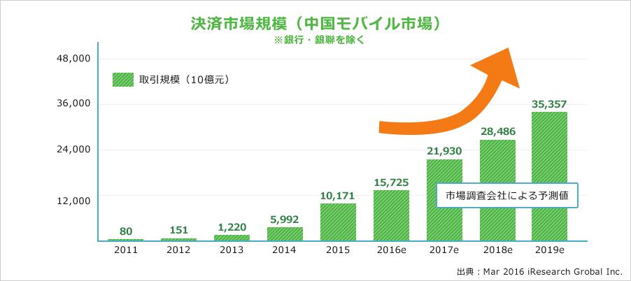 中国人は財布を持たない?中国では当たり前のモバイル決済「WeChat Pay(微信支付)」3