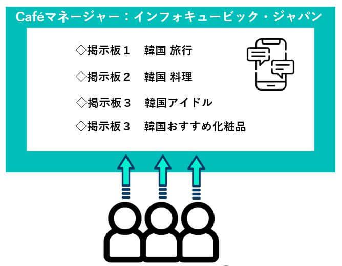 韓国で大人気「NAVERカフェ」の基本から韓国デジタルマーケティングでの活用法とは?