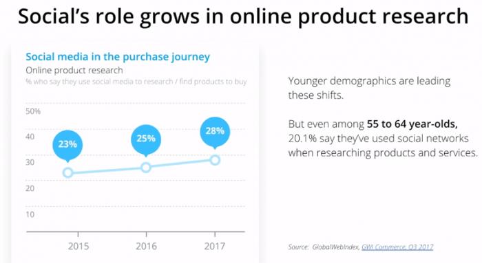 ビジネスにおけるソーシャルメディアの位置づけとソーシャルメディア運用で企業が直面する課題とは?_ 年齢別ソーシャルメディア利用率