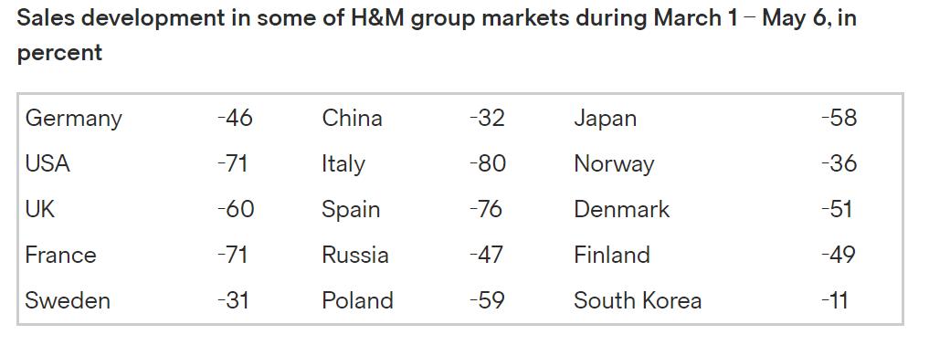 ヨーロッパのeコマース市場の現状 ~ヨーロッパ市場について知っておくべきこと~H&M
