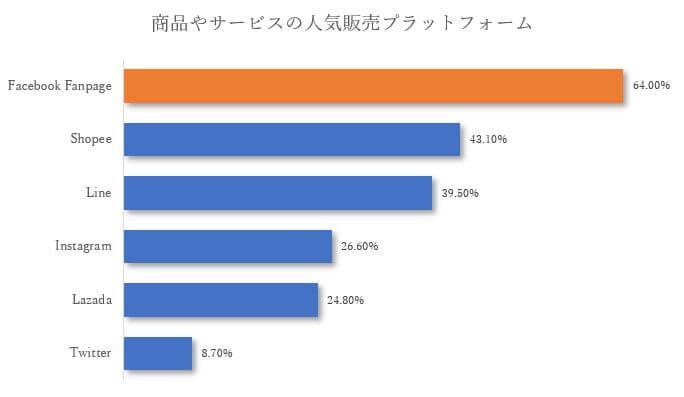 タイのインターネット使用率が大幅に変化! ~その変動理由と「拡大するタイのEC市場」とは_人気販売プラットフォーム