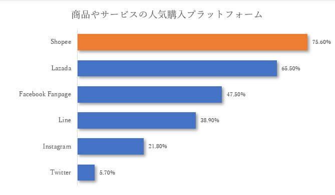 タイのインターネット使用率が大幅に変化! ~その変動理由と「拡大するタイのEC市場」とは_人気プラットフォーム