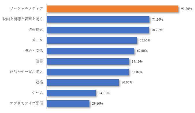 タイのインターネット使用率が大幅に変化! ~その変動理由と「拡大するタイのEC市場」とは‗タイ人がインターネットを使ってしていること