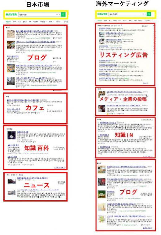 上位表示を目指そう!韓国 NAVERブログSEOについて-NAVER検索結果比較