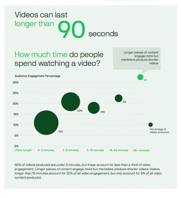 動画マーケティングを極めるための7つの2020年エッセンシャルトレンド