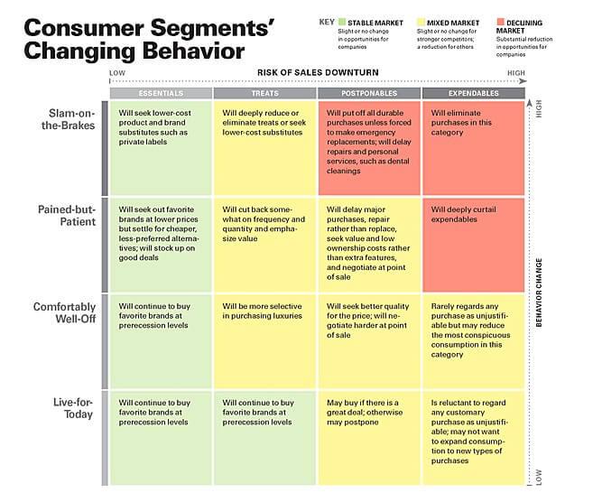 消費者行動変化