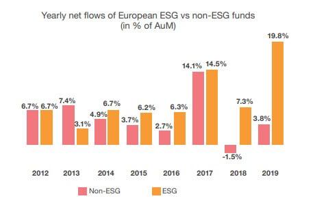 ESG vs non-ESG funds