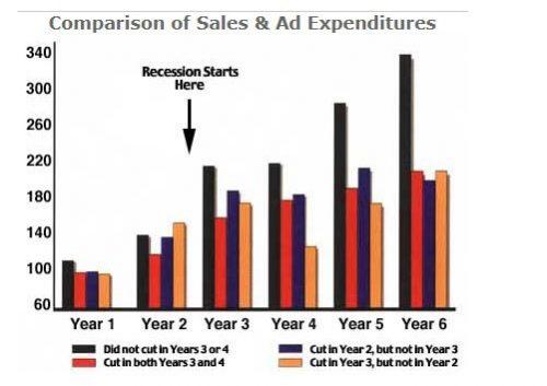 Marketing recession
