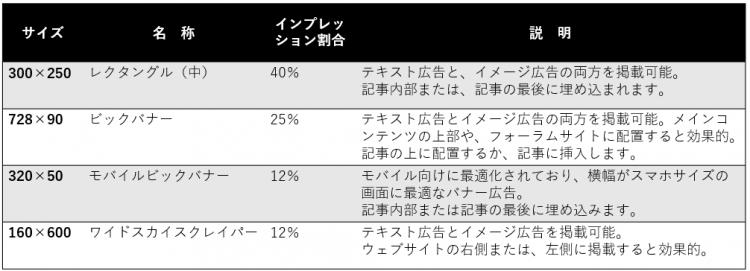 海外で人気のバナー広告サイズ