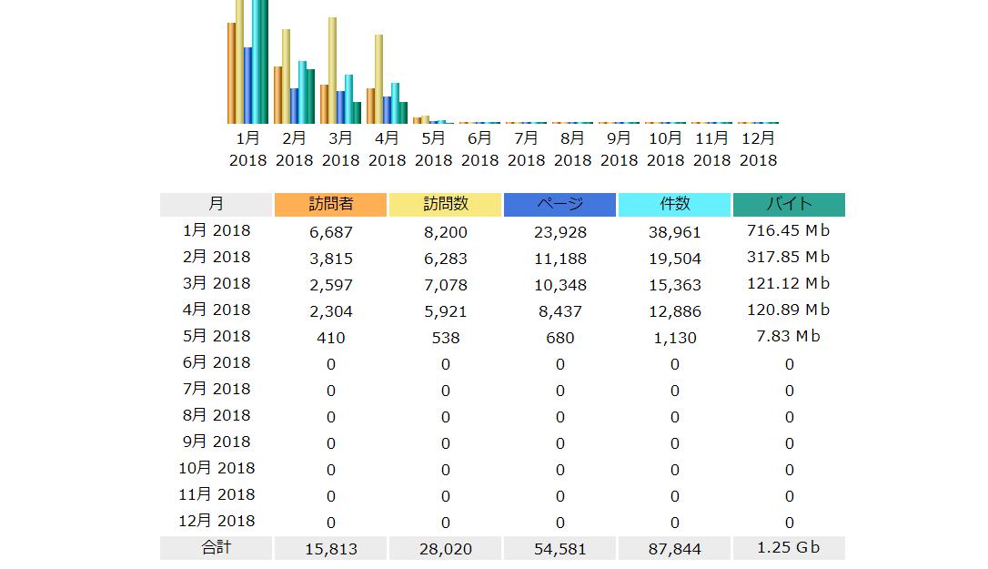 世界の分析ツール_AW Stats