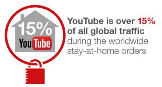 YouTube統計データ 2020