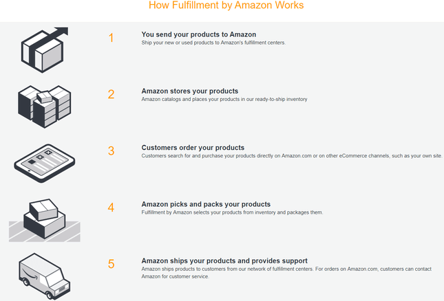Amazon-Selling-Fulfilled-by-Amazon