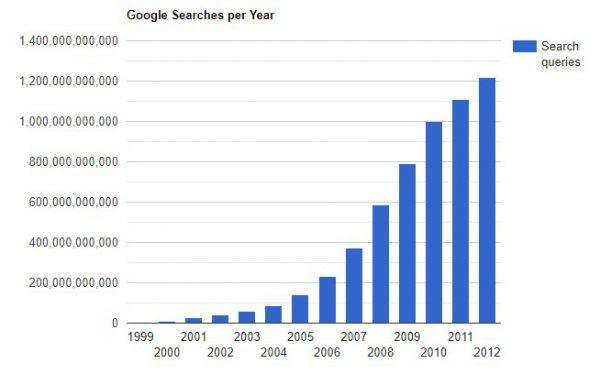 Google sarch per years