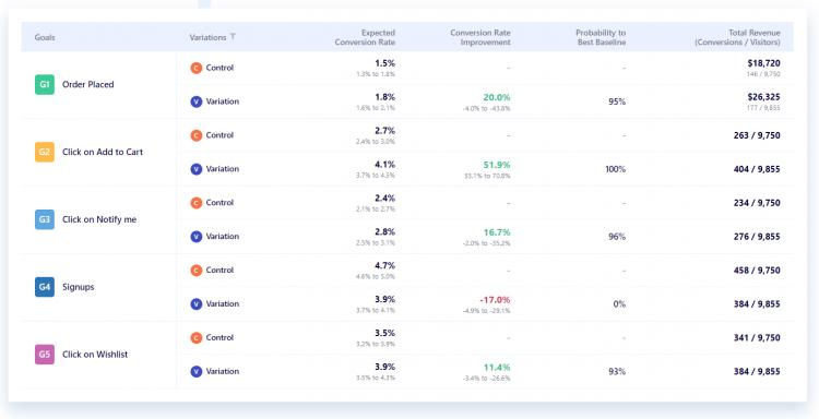 世界の分析ツール_Visual Website Optimizer(VWO)