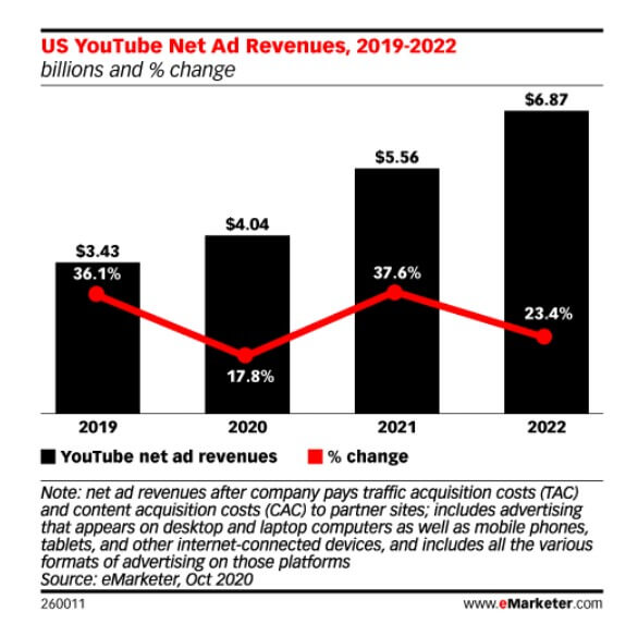Youtube広告2022までの推移