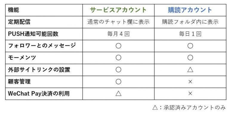 WeChat契約アカウントによる施策の比較