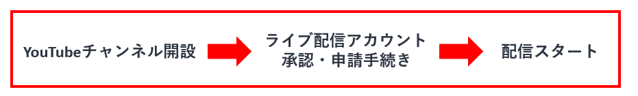 YouTubeライブ配信手順