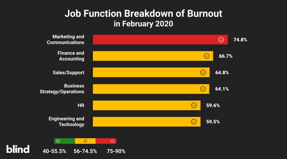 Blind report - burnout rate