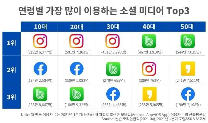 korea-social-media-app-band-usage-by-age インフォキュービック・ジャパン作成資料