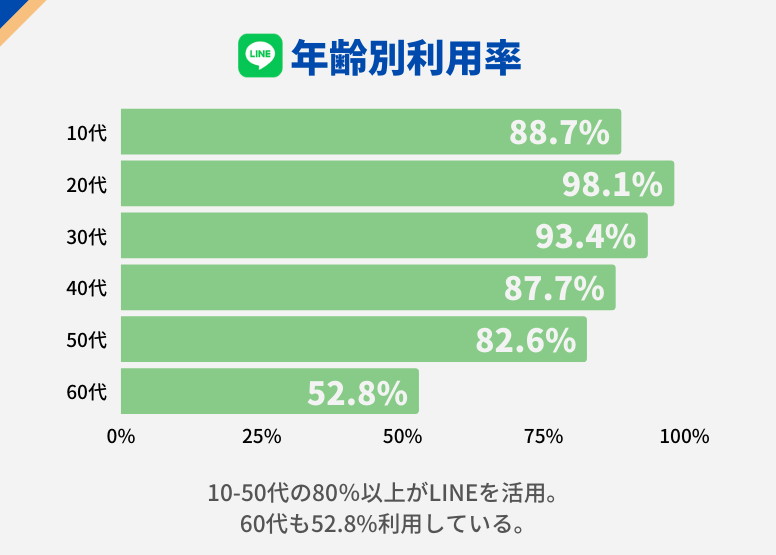 Line usage by age