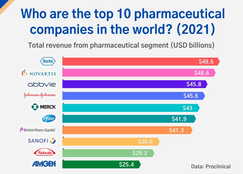 top_10_pharmaceutical_companies_in_the_world_2021 -インフォキュービック・ジャパン