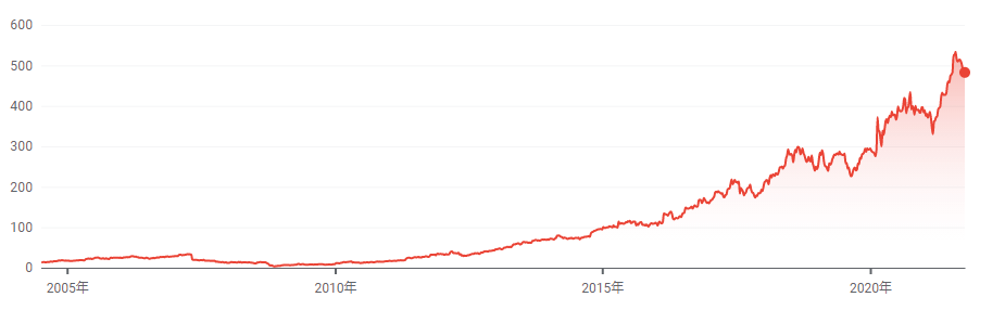 Dominopizza株価推移