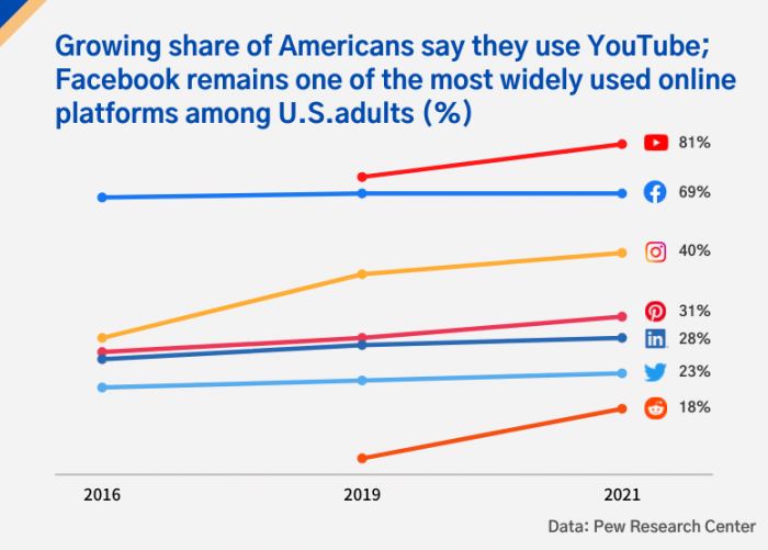 Growing_share_of Americans_say_they_use_YouTube_and_Facebook_remaind_one_of_the_most_widely_used_online_platforms_among_U.S.adults