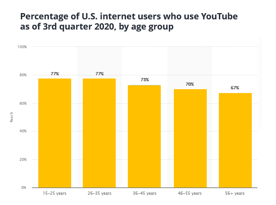 Percentage of US internet users who use YouTube as of 3rd quarter 2020