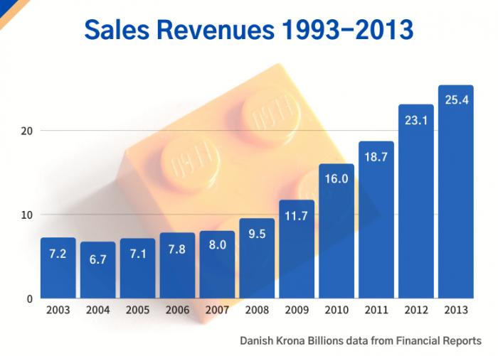 Lego sales revenues 1993- 2013