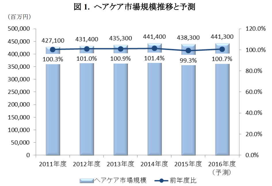 The Cosmetics Industry In Asia Info Cubic Japan