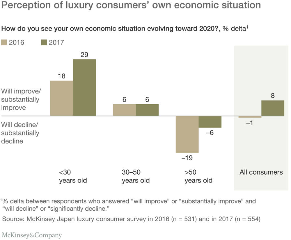 681303371c2 Image source  https   www.mckinsey.com industries retail  our-insights changing-channels-landscape-to-satisfy-japanese-luxury-consumers-appetite-for-novelty