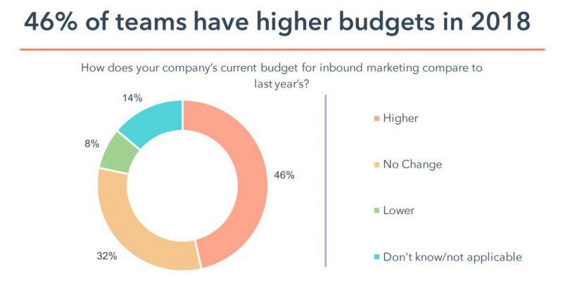 budget for inbound marketing