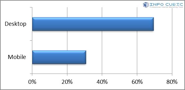 韓国・デスクトップ&モバイルの割合